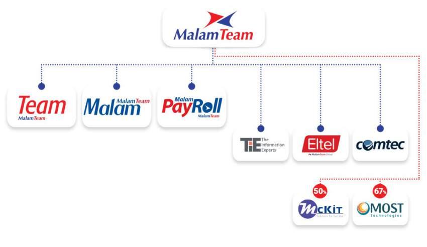 מבנה קבוצת Malam Team