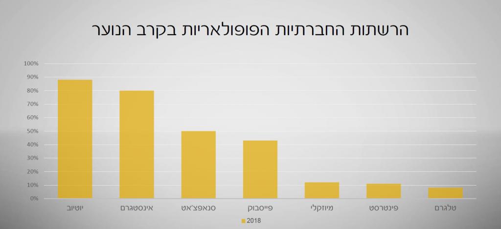 הרשתות הפופולאריות בקרב הנוער