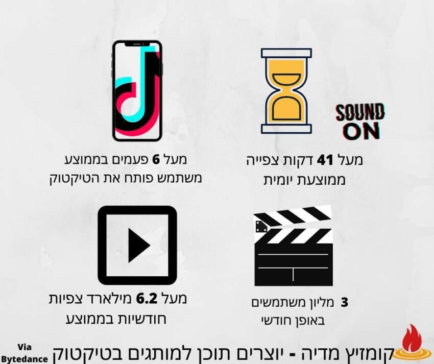 נתוני טיקטוק בישראל